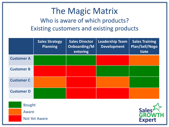 Magic Sales Matrix